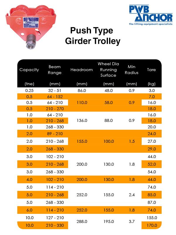 Girder Trolley – PWB (Push Type)